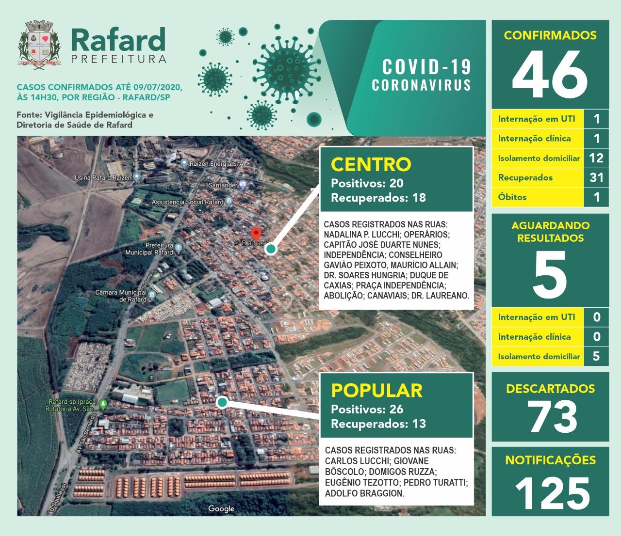 67% dos casos positivos estão recuperados em Rafard